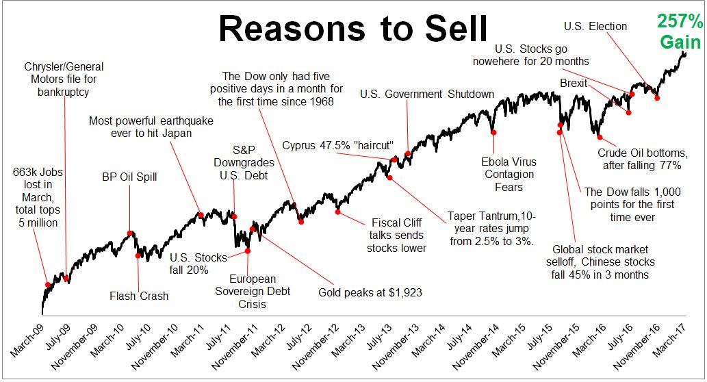 Stock market gains chart since 2009