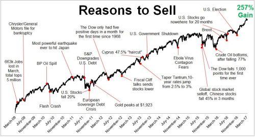 Stock market gains chart since 2009